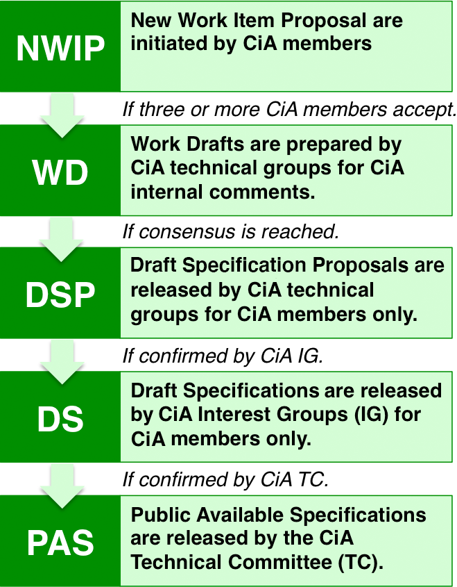 CAN in Automation (CiA): Development process